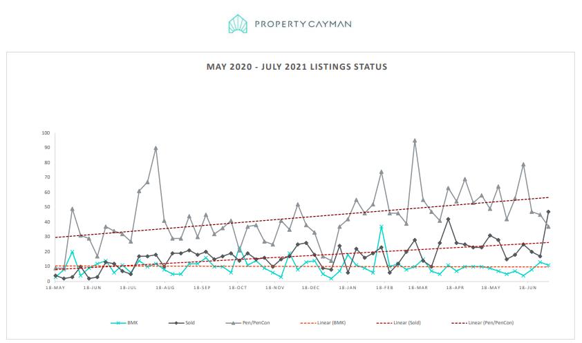 Cayman Real Estate Listings